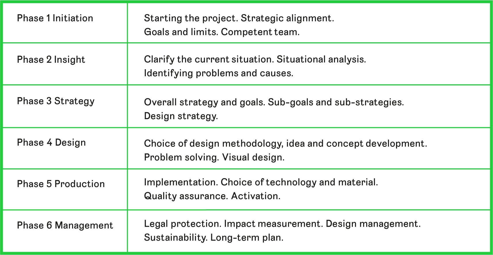 Table 2 The table shows a six-phase strategic design process with examples of key factors relevant to brand development. It is necessary to go back and forth between the phases in order to link insight, strategy and design into a whole.