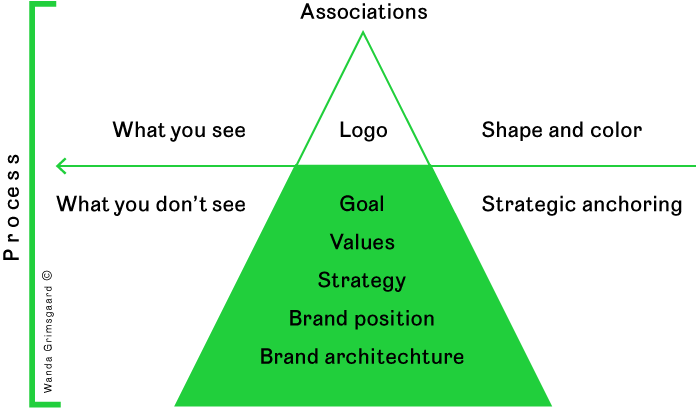 Figure 1 Many people think of a logo only as something visual, but it's just the tip of the iceberg. What you don't see is the strategic process behind it. (Illustration: © Grimsgaard, W., 2019)