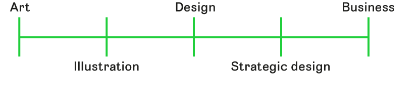 Figure 2 The figure illustrates where strategic design is situated between the extremes of art and business operations. (Illustration: © Grimsgaard, W., 2018)
