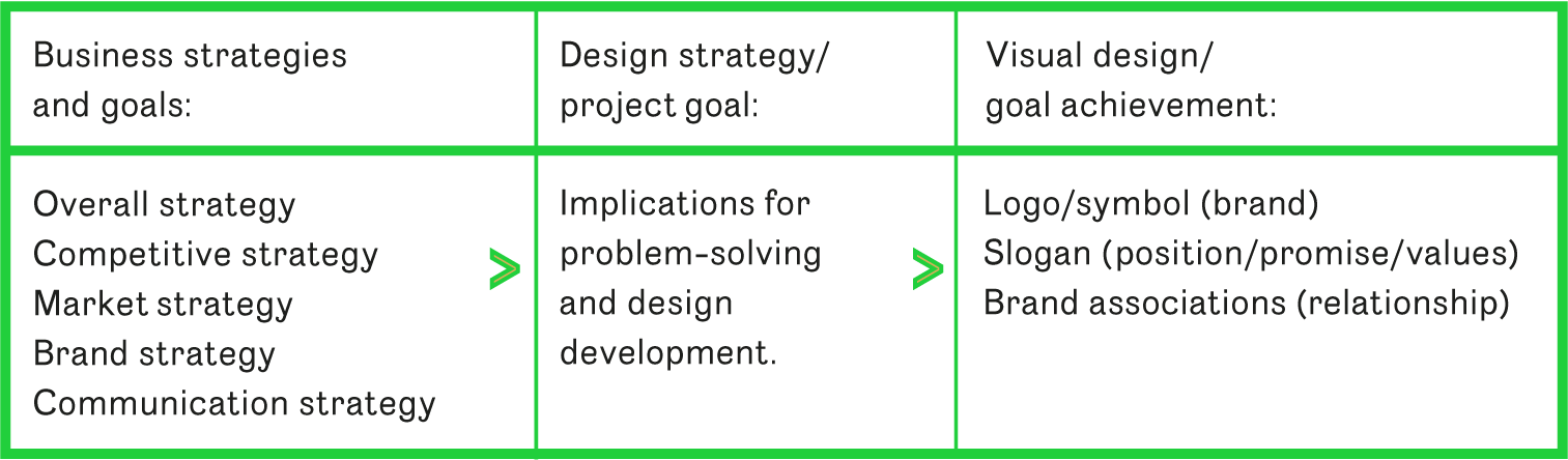Table 1 The design strategy bridges the gap between strategies and design. Here we show an example of linking strategy and design in a brand building project.